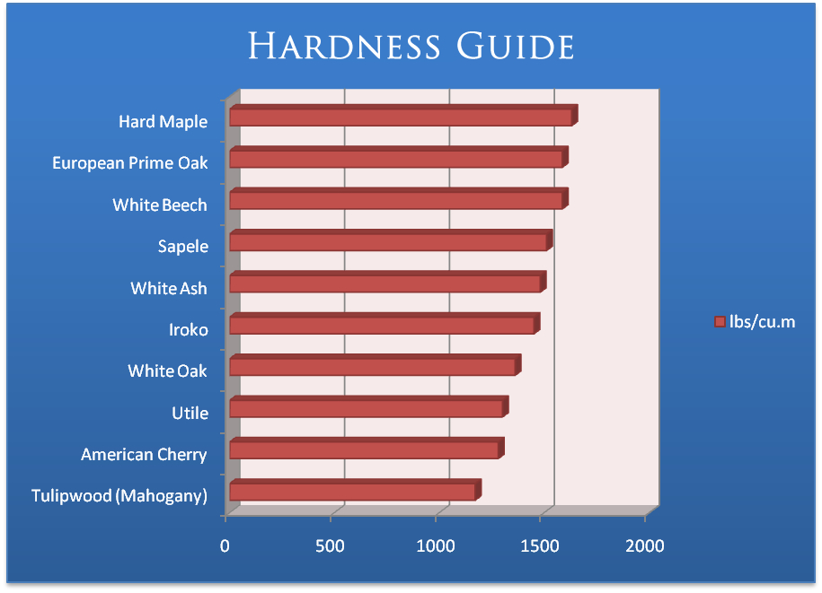 hardness-guide